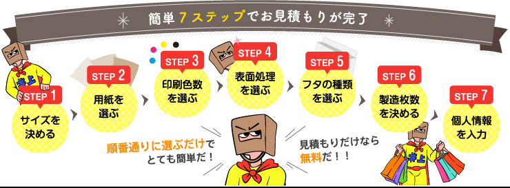 簡単7ステップ